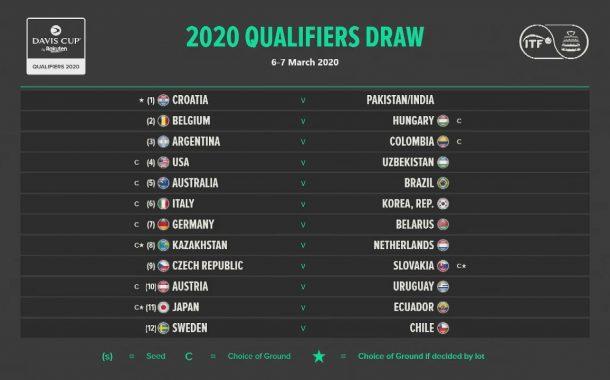 Chile visitará a Suecia por Copa Davis