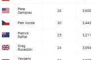 Hace 23 años que la ATP oficializó el número 1 de Marcelo Ríos
