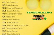 Calendario Tenis 10-12-14 año 2019