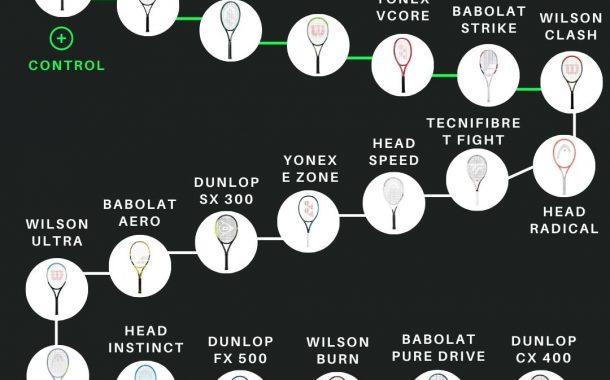 Control vs Potencia, analisis de los 20 modelos más vendidos del mundo