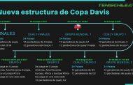 Cuando juega Chile y como funciona la nueva Copa Davis