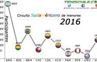 Estadísticas de jugadores Junior en Sudamérica durante el 2016