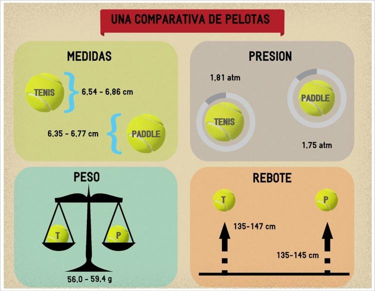 ¿Que diferencia hay entre una pelota de tenis y una de padel?
